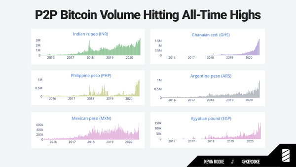 Issue #787: Bitcoin gaining traction in emerging markets