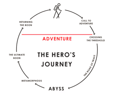 Issue #866: Bitcoin's Hero's Journey